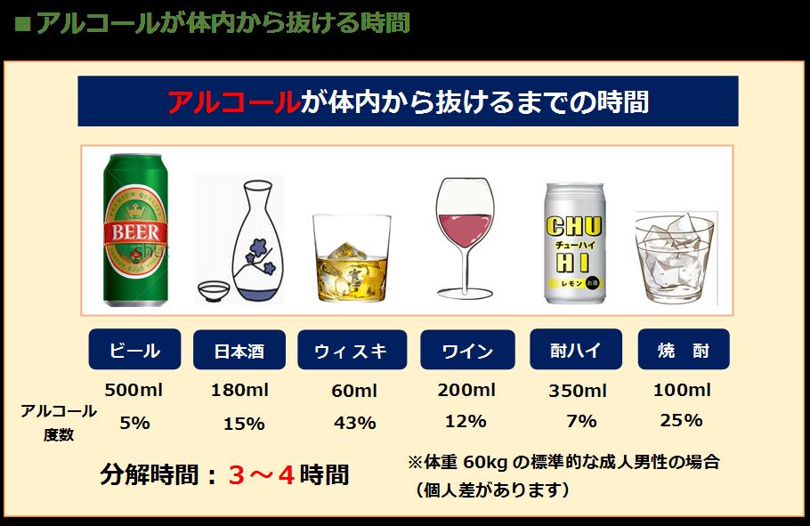 アルコールの吸収と分解 | e-ヘルスネット 情報提供