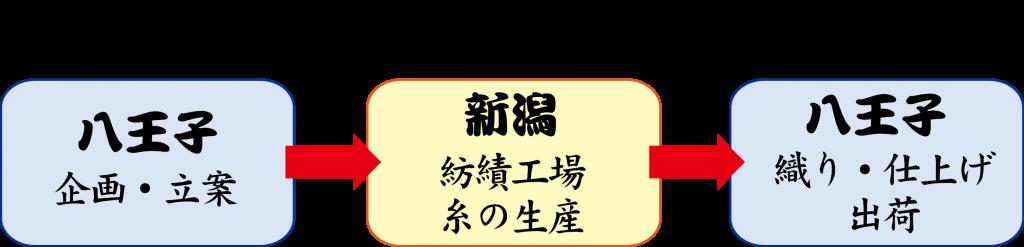 """""""八王子と新潟の工場、そして大阪の繊維商社が共同製作"""""""